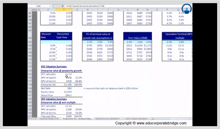 financial valuation for microsoft Chapter 10: valuation and rates of return  how is valuation of any financial  why might investors demand a lower rate of return for an investment in microsoft.