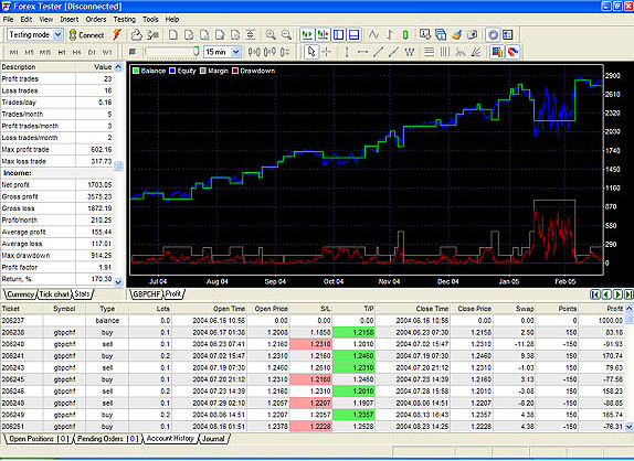 Forex portfolio analysis
