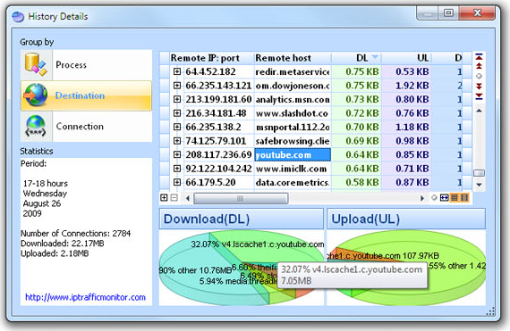 IP Traffic Monitor, Network Security Software Screenshot