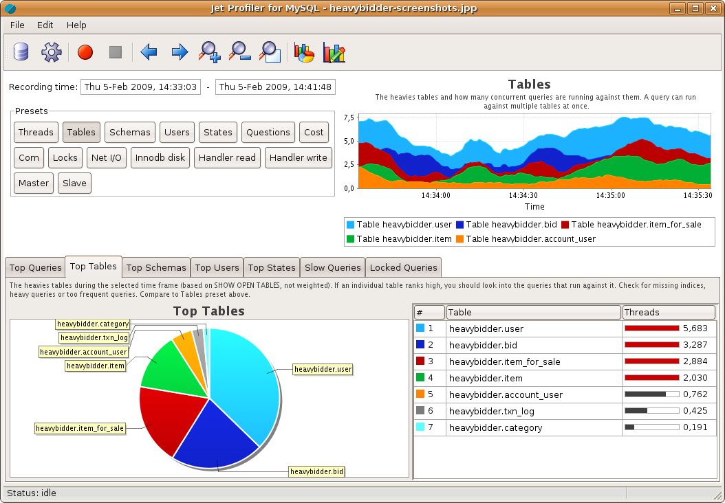Jet Profiler for MySQL, Database Management Software Screenshot