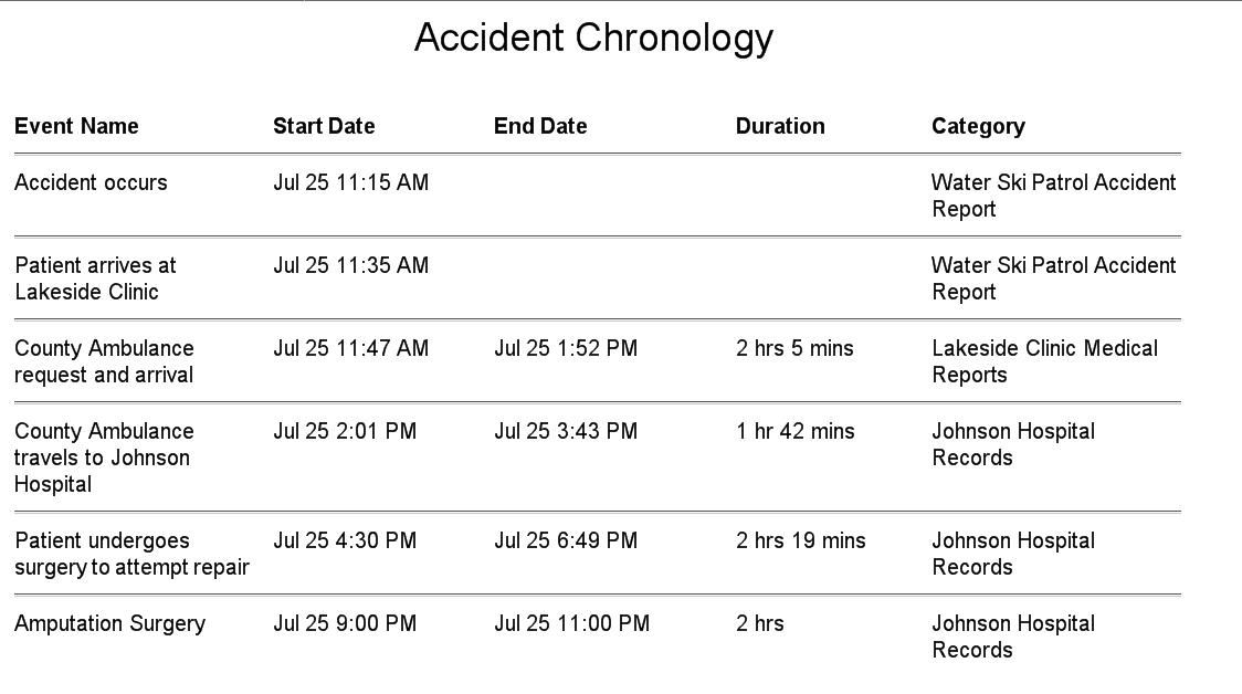 Timeline Maker Pro, Business & Finance Software Screenshot